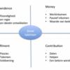 motieven-voor-ondernemerschap-768x495